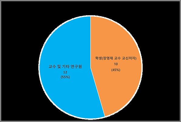 SCI(E) 논문 제1저자 비율 (2011~2018).png