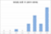 SCI(E) 논문 편수 (2011~2018).png