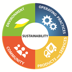 Sustainability in the Australian hospitality industry