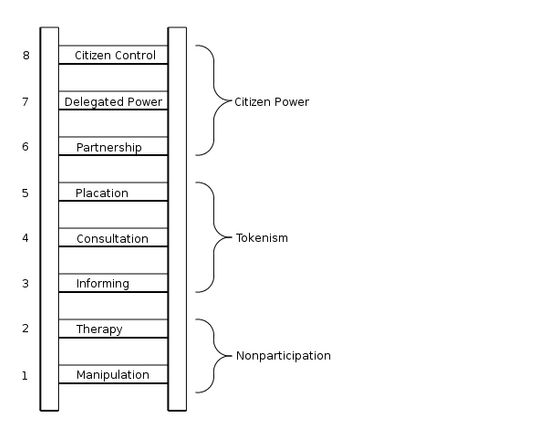 Community Participation Approaches and Techniques