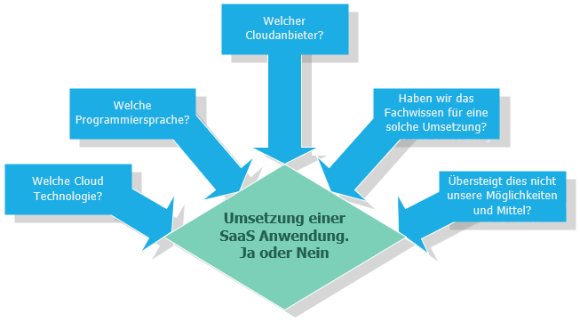 Entscheidungsgrundlage für SaaS Anwendungen sowie die Basisfragen