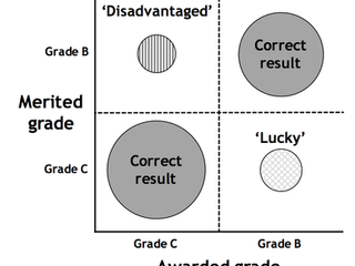 How to make GCSE and A level grades reliable
