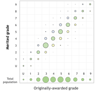 Visualising grade (un)reliability