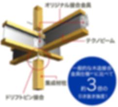 テクノストラクチャー工法,熊本