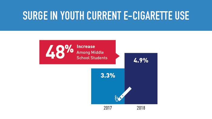 e-cigarette_use_among_middle_school_stud