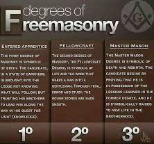 Master Mason Degree Work (1-3)