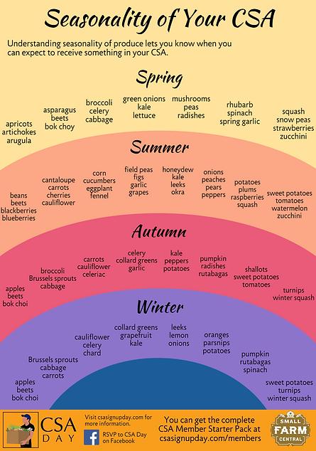 Seasonality of Your CSA