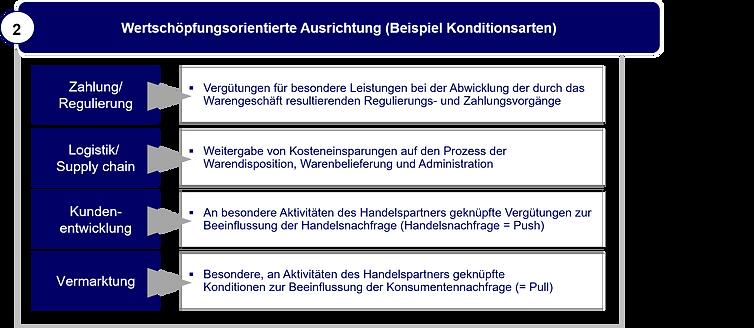 Steuerungsorientiertes Konditionssystem.