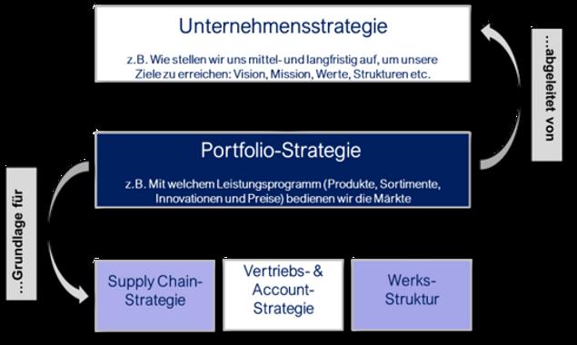 Portfolio Strategie.png