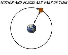 Moon orbiting the earth