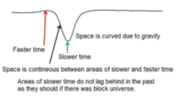 Slowing of time with change in curvature in the block universe