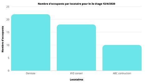 Graphique occupation par locatiares