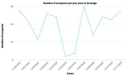 Graphique nombre d'occupant par jour