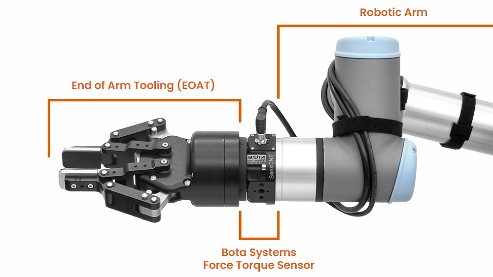force torque sensor on a collaborative robot with EOAT gripper