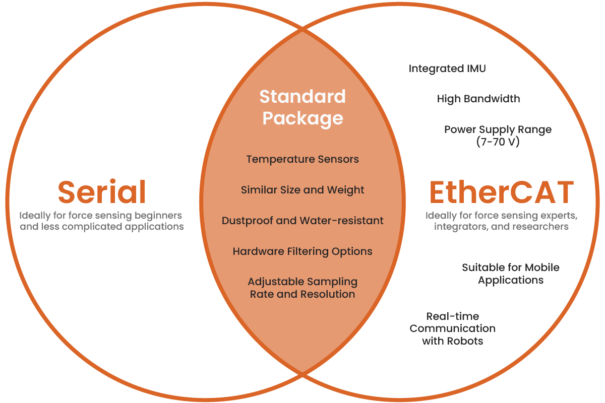 Venn diagram showing the difference between Serial and EtherCAT sensors