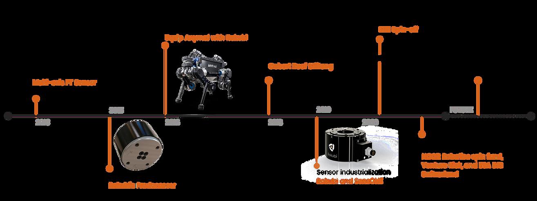 Bota-Systems-Timeline V4.png