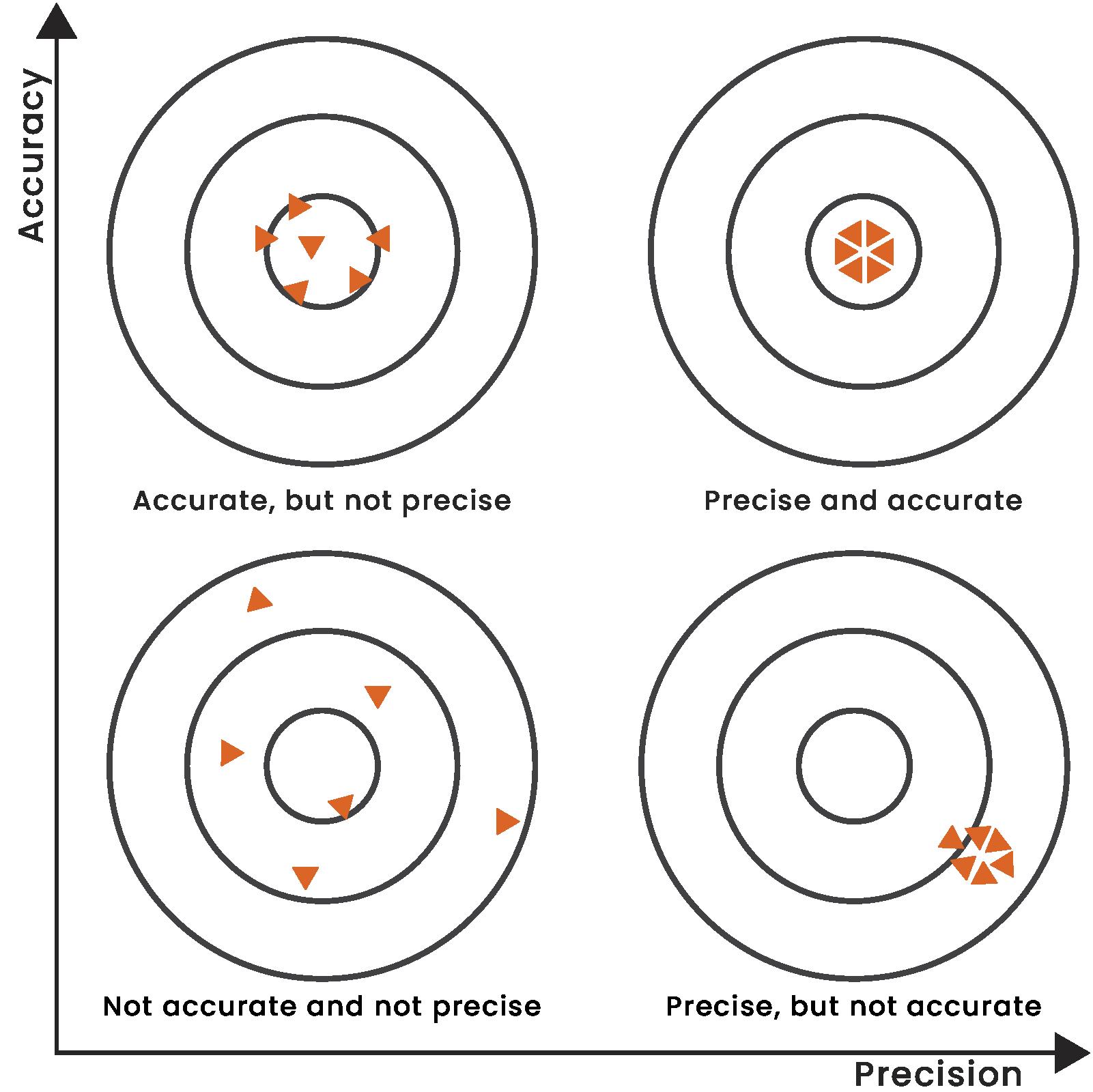 accuracy vs. precision illustration