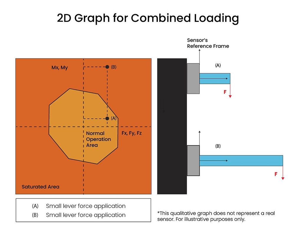 Combined Loadings graph for force sensing applications