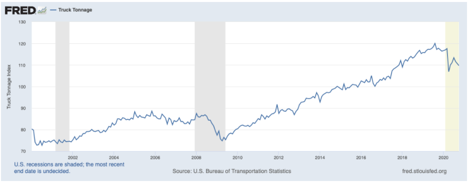 Truck Tonnage Index Trends With Chart