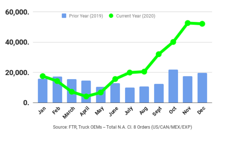 Class 8 Trucking Rebounded In Late 2020 Chart