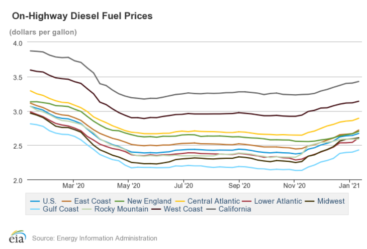 On-Highway Diesel Fuel Prices Trends With Chart