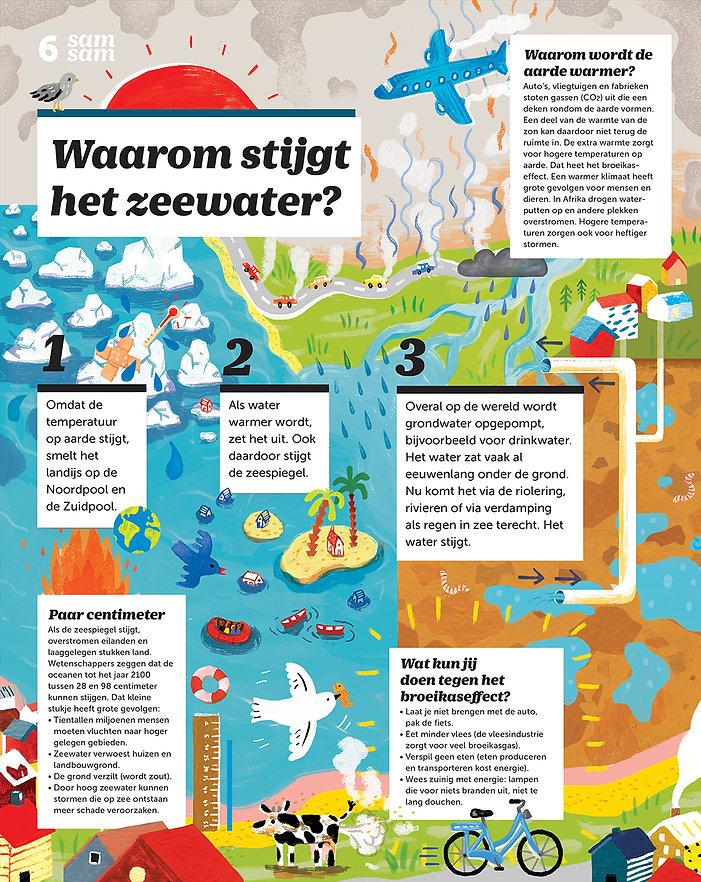 samsam_Infographic_zeespiegel_Voorbeeld_