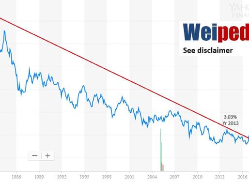 2 key market indicators to watchout