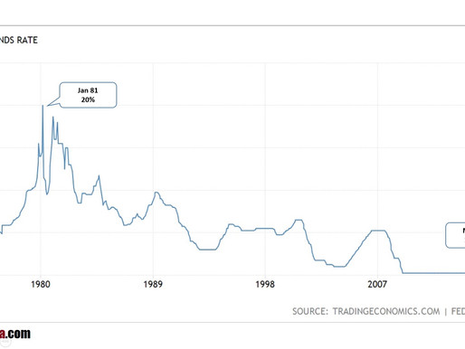 Interest Rate - Where are we today?