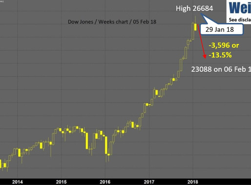 29 Jan 18 high, where volatility begins