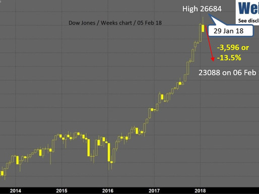 29 Jan 18 high, where volatility begins