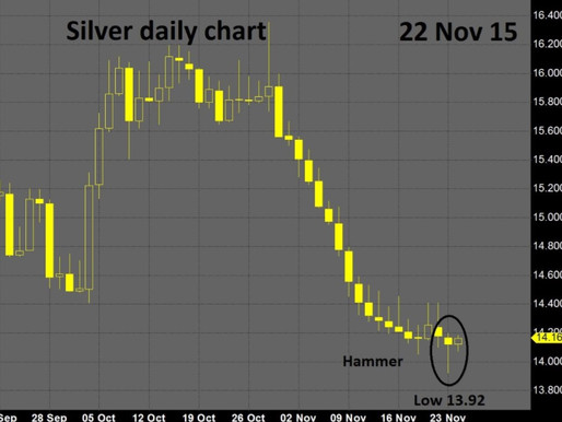 Time to buy Silver?