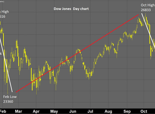 Potential double-top for US markets