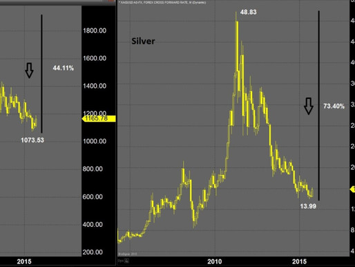 The potential between Gold and Silver, which is better?