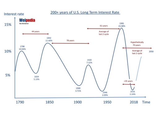 Interest rate vs Asset prices Cycle