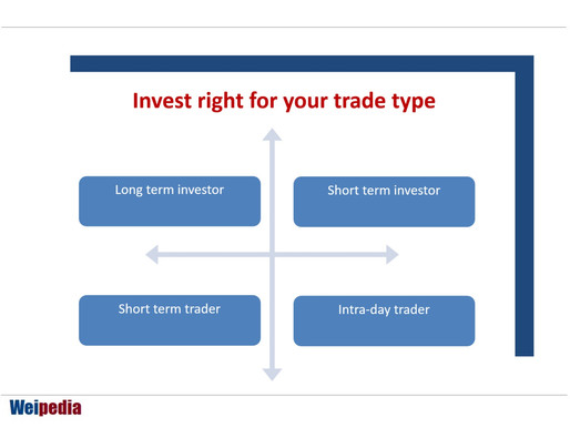 Invest right for your trade type