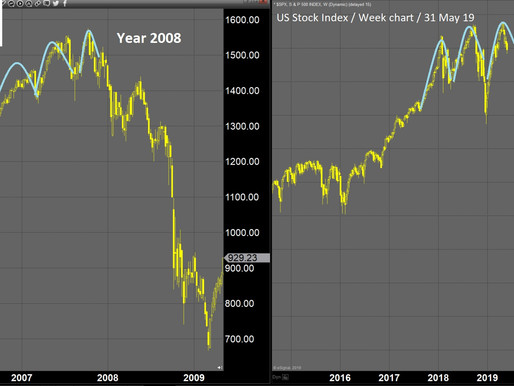 Similarity of 2008 and 2019 - It is both visual and fundamental