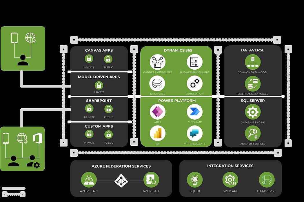 DeX Grants Cloud Diagram.png