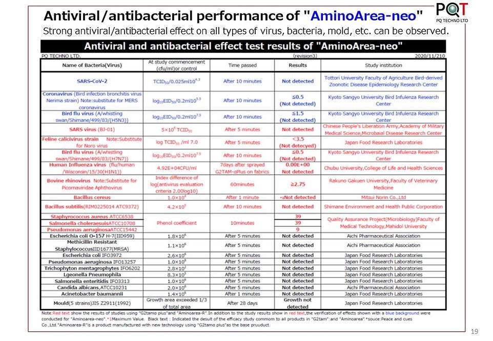 201120(revision4)English【Antivairal and
