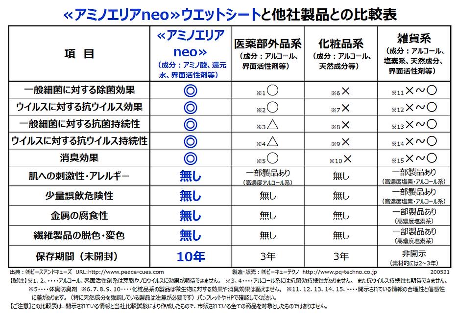 200531【比較表】≪アミノエリアneo≫ウエットシートと他社製品.png
