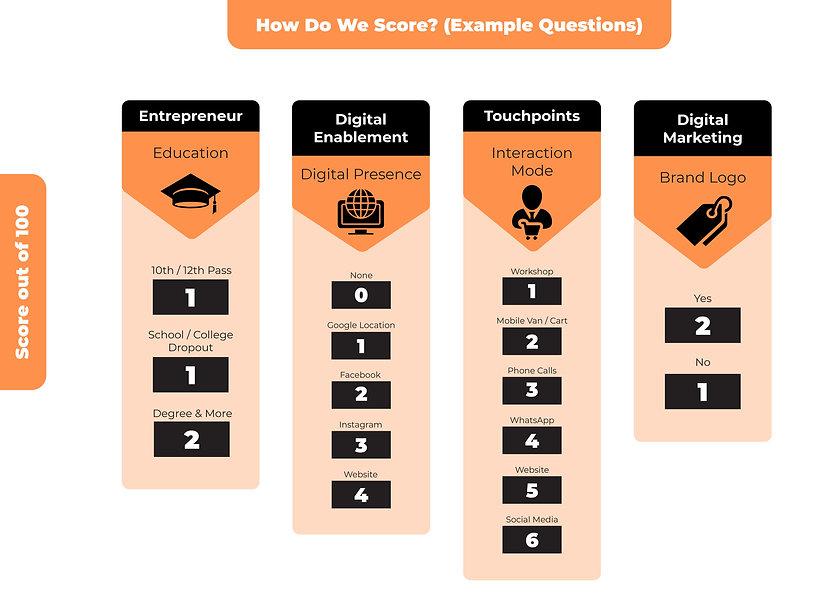 Score-Index-(Orange).jpg