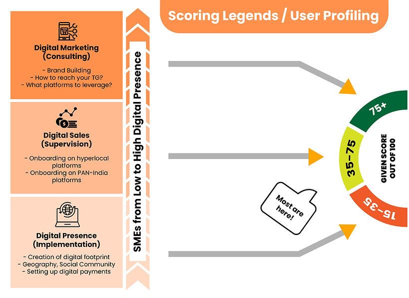 User Profiling