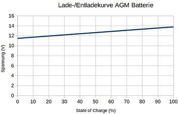 Lade- Entladekurve AGM Batterie.jpg