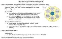 Student Disengagement Problem Solving Guide