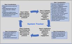 Virtual Tracking Tool