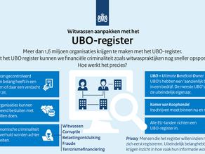 UBO-register van start gegaan