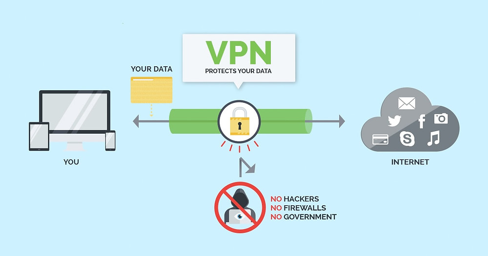 What is Virtual Private Network (VPN) ?