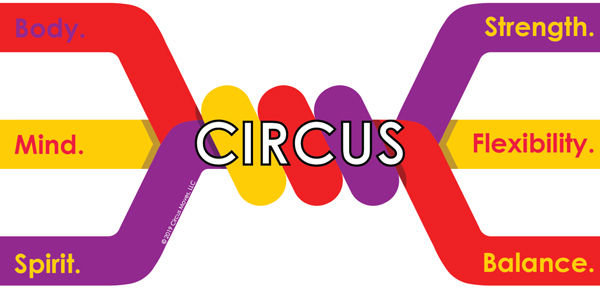 Thick colored lines, one red, one yellow, one purple, twist in the middle and then open back up to three thick lines. On the left each tube has a word: Body, Mind, Spirit. The twist has a word: Circus. On the right the words are Strength, Flexibility, Balance. Circus gives strength, flexibility, and balance to the body, mind, and spirit.