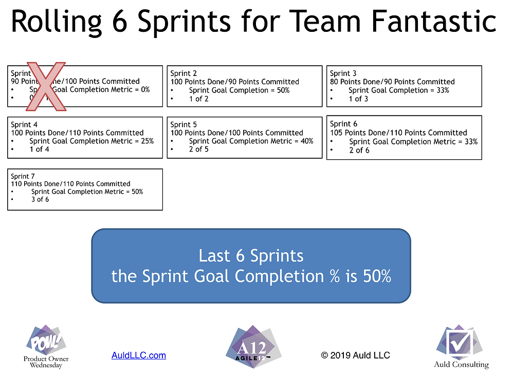 Example of rolling 6 week measurement of Sprint Goal Completion %