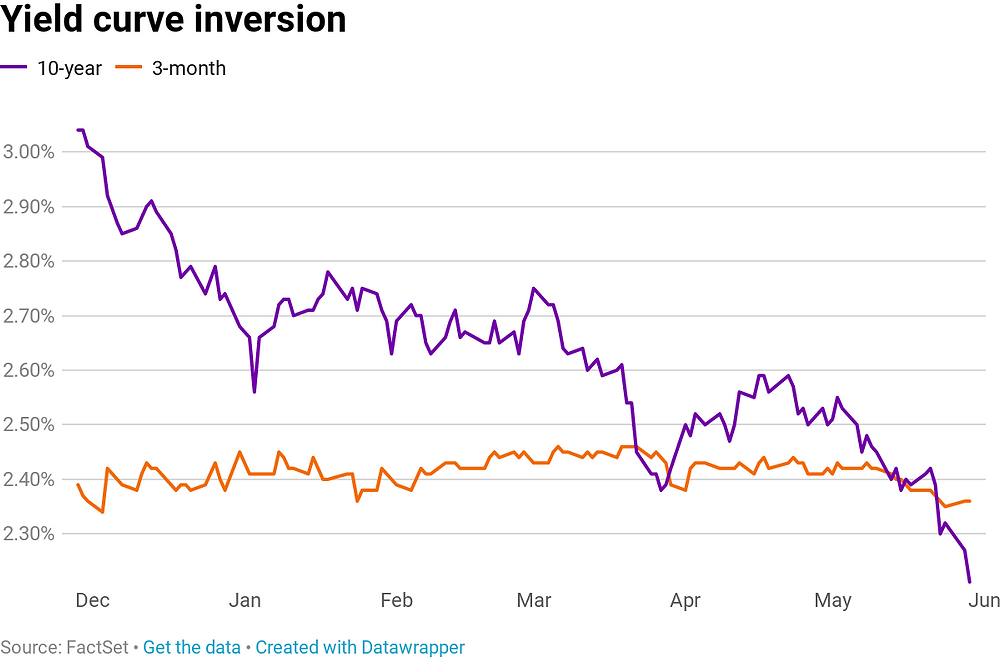 inverted yield curve, Tribe of Christians
