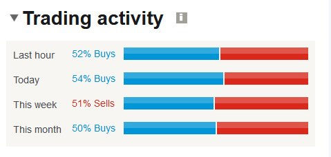 Indices trading activity